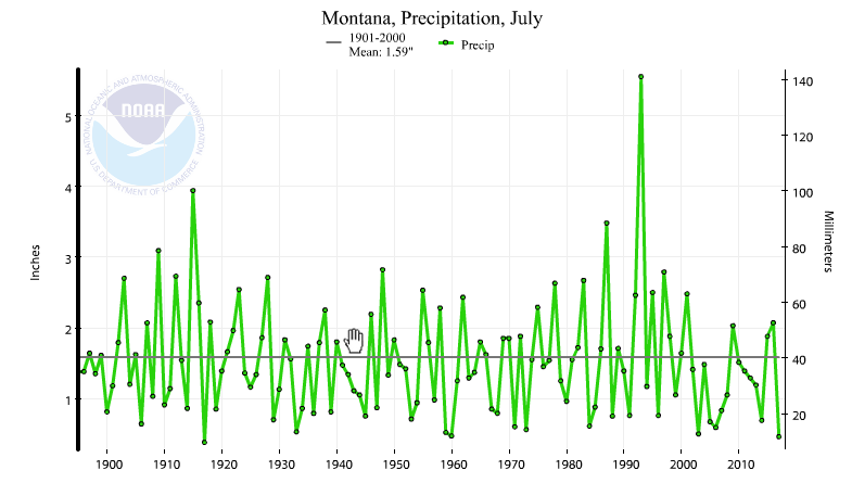 Montana statewide precipitation, July, 1895-2017
