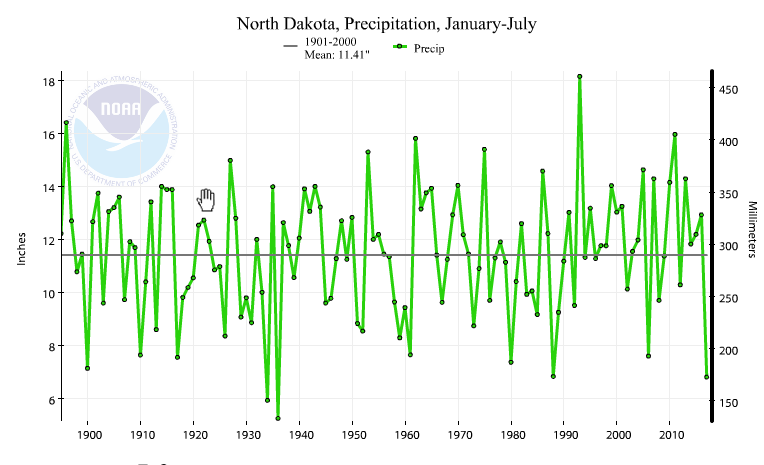 North Dakota statewide precipitation, January-July, 1895-2017
