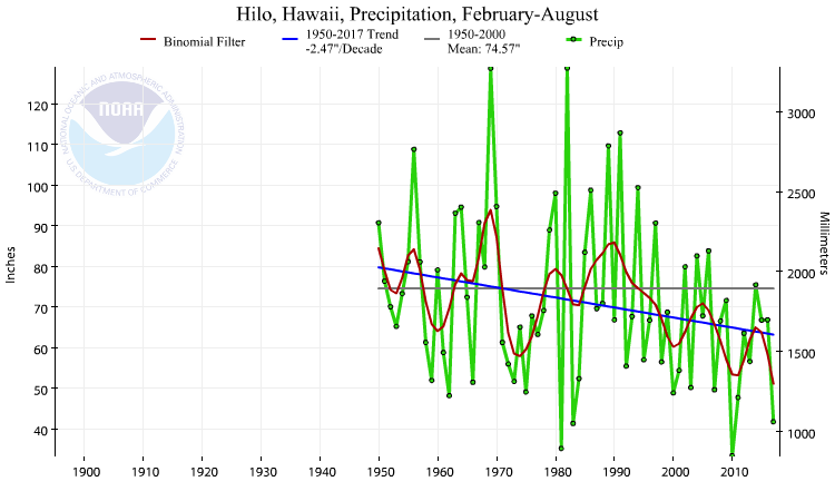 Hilo, Hawaii, precipitation, February-August, 1950-2017