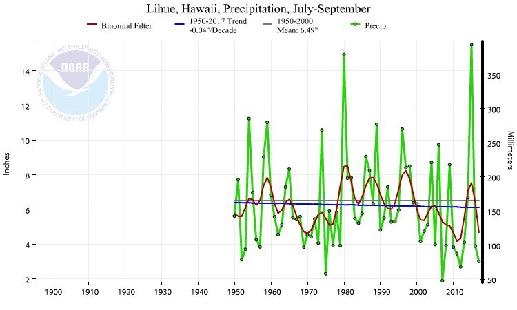 Lihue, Hawaii, precipitation, July-September, 1950-2017