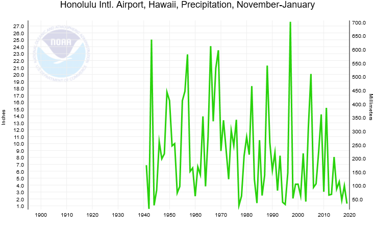 Honolulu, HI precipitation, November-January, 1940-2019