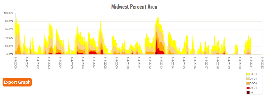 Percent Area of Midwest in Moderate to Exceptional Drought since 2000 (based on USDM)