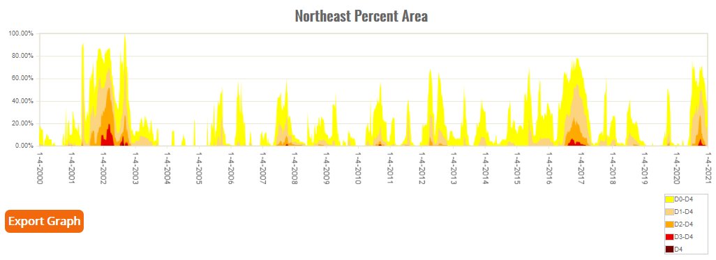 Percent Area of Northeast in Moderate to Exceptional Drought since 2000 (based on USDM)