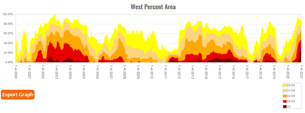 Percent Area of Western U.S. in Moderate to Exceptional Drought since 2000 (based on USDM)