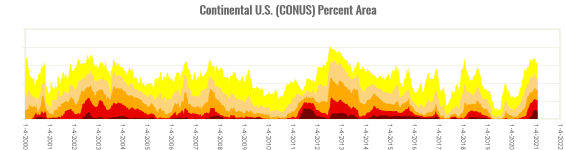 Percent area of the CONUS in moderate to exceptional drought, January 4, 2000 to present, based on the U.S. Drought Monitor