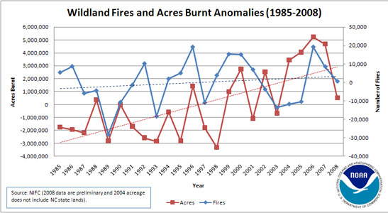 Time series of annual fire anomalies.