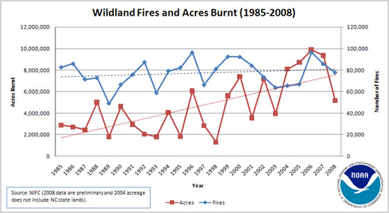 Time series of annual fire statistics.