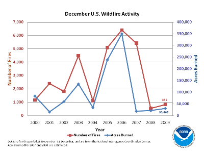 Number of Fires and Acres burned in December (2000-2009)
