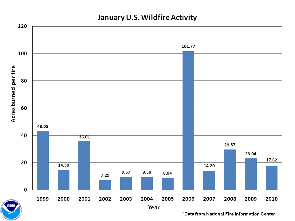 Acres burned per fire in January (2000-2010)