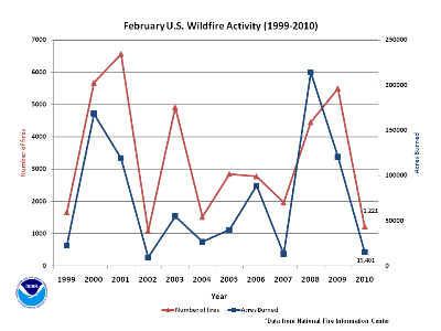 Number of Fires and Acres burned in February (1999-2010)