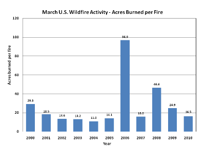 Acres burned per fire in March (2000-2010)