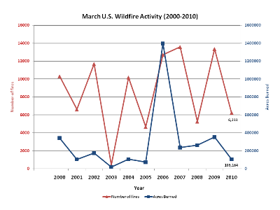 Number of Fires and Acres burned in March (1999-2010)