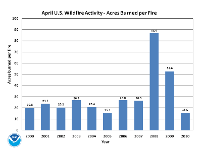 Acres burned per fire in April (2000-2010)