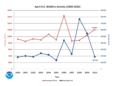 Number of Fires and Acres burned in April (1999-2010)