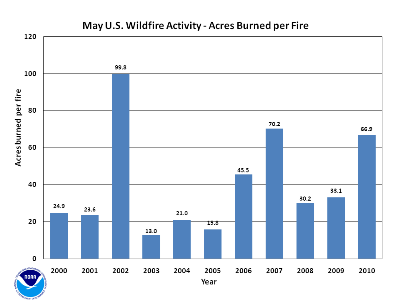 Acres burned per fire in May (2000-2010)