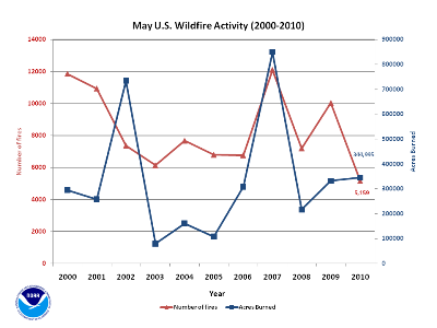 Number of Fires and Acres burned in May (2000-2010)