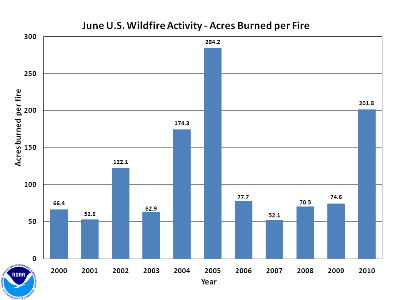 Acres burned per fire in June (2000-2010)