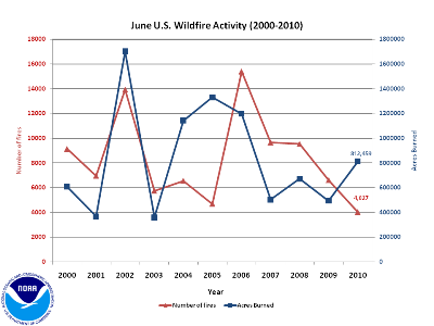 Number of Fires and Acres burned in June (2000-2010)