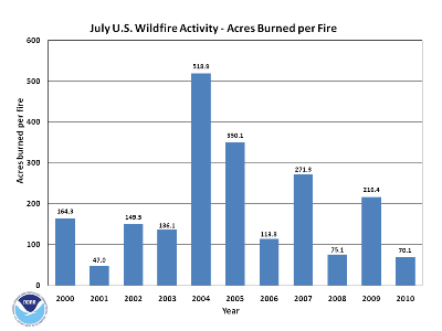 Acres burned per fire in july (2000-2010)