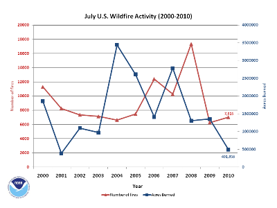 Number of Fires and Acres burned in july (2000-2010)