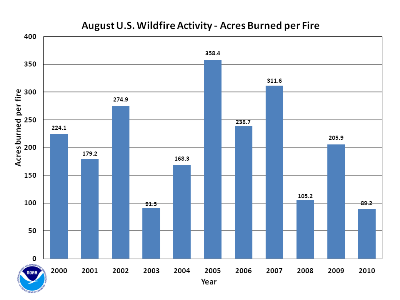 Acres burned per fire in August (2000-2010)