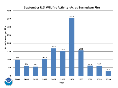 Acres burned per fire in September (2000-2010)
