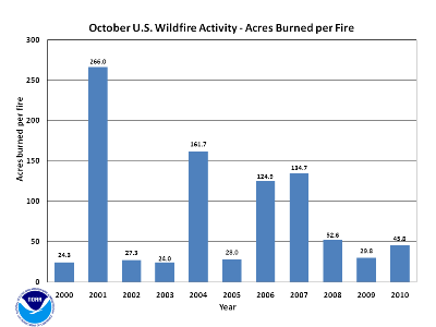 Acres burned per fire in October (2000-2010)