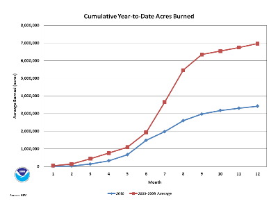 Number of Fires and Acres burned during 2010