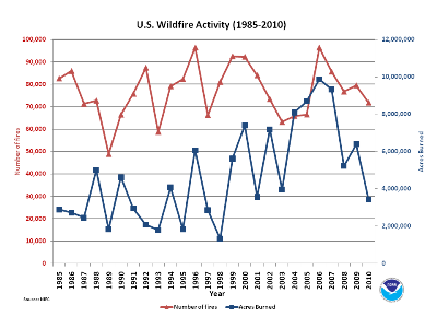1985-2010 Annual Wildfire Counts