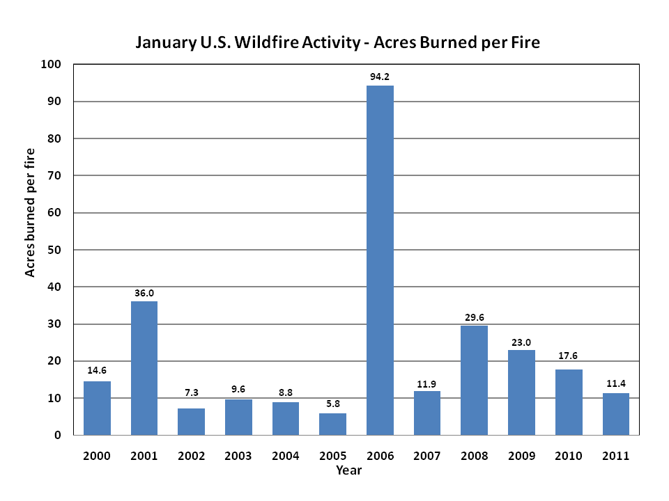 Acres burned per fire in January (2000-2011)
