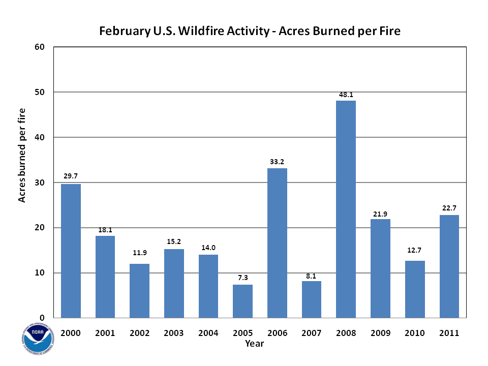 Acres burned per fire in February (2000-2011)
