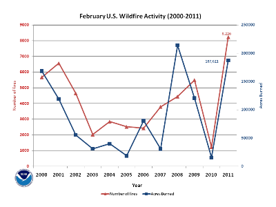 Number of Fires and Acres burned in February (2000-2011)