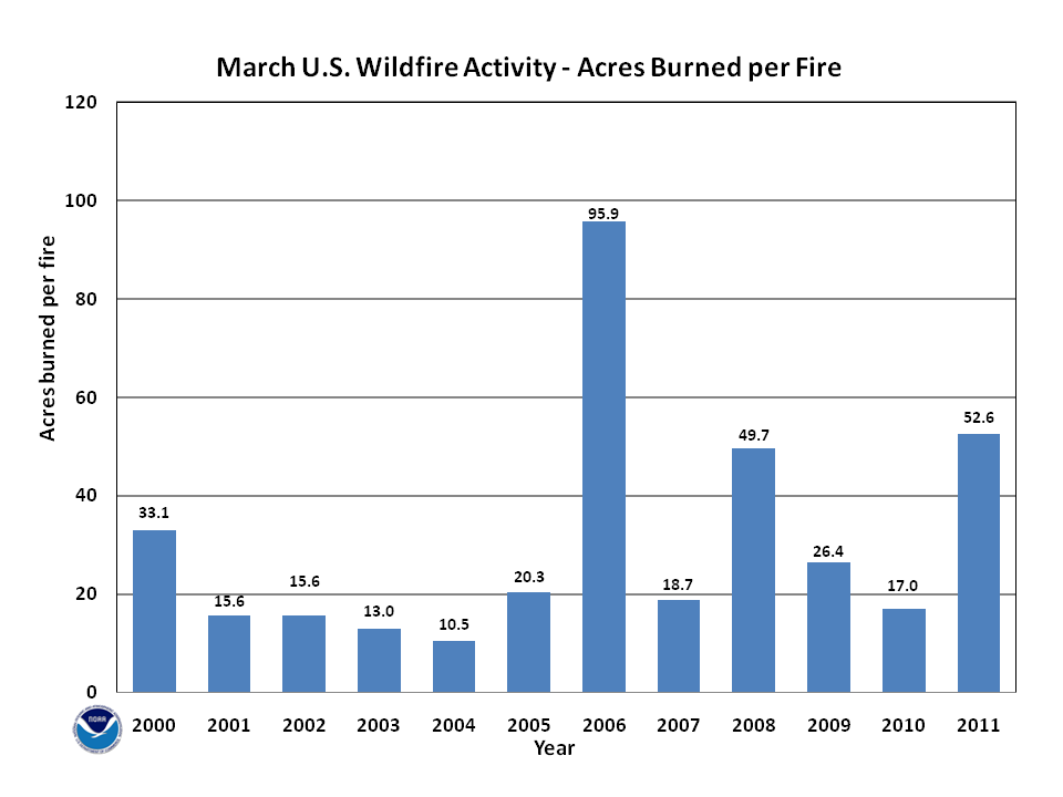 Acres burned per fire in March (2000-2011)