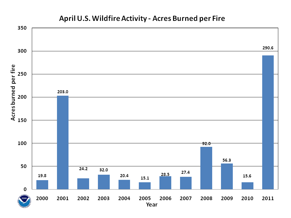 Acres burned per fire in April (2000-2011)