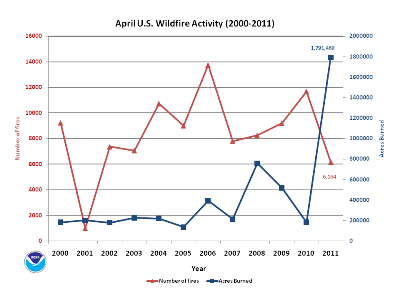 Number of Fires and Acres burned in April (2000-2011)