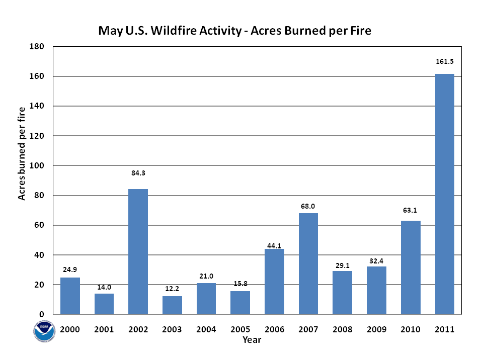 Acres burned per fire in May (2000-2011)