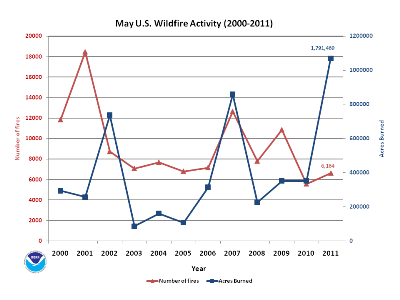 Number of Fires and Acres burned in May (2000-2011)