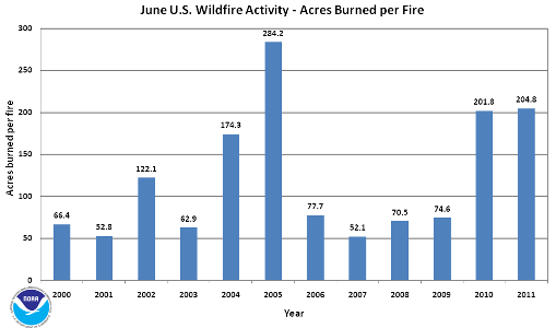 Acres burned per fire in June (2000-2011)