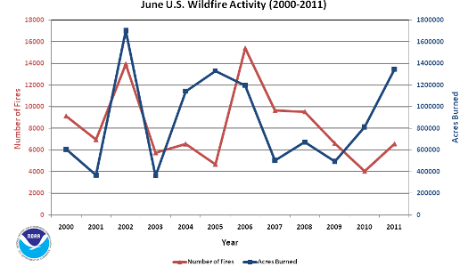 Number of Fires and Acres burned in June (2000-2011)