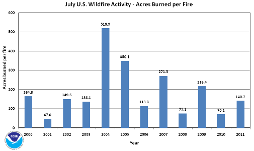 Acres burned per fire in July (2000-2011)