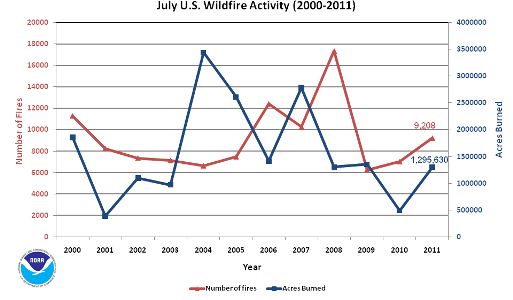 Number of Fires and Acres burned in July (2000-2011)