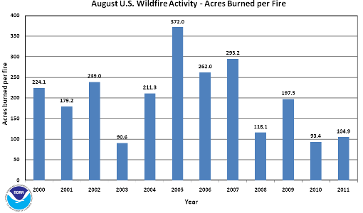 Acres burned per fire in August (2000-2011)