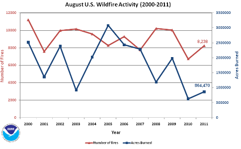 Number of Fires and Acres burned in August (2000-2011)