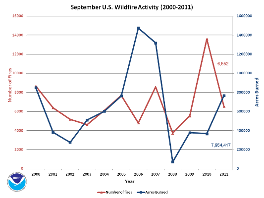 Number of Fires and Acres burned in September (2000-2011)