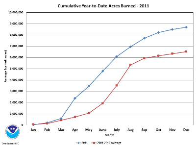 Number of Fires and Acres burned during 2011