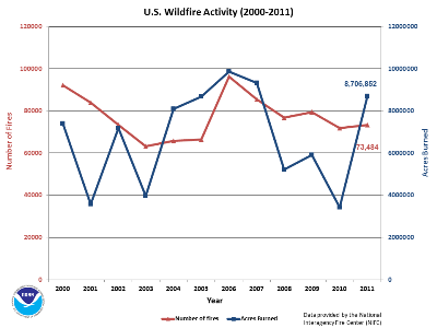 200-2011 Annual Wildfire Counts