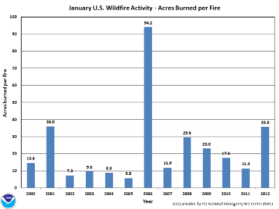 Acres burned per fire in January (2000-2012)