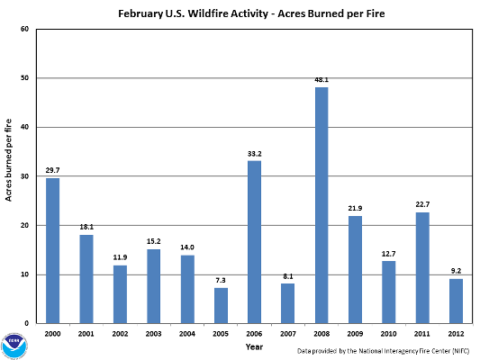 Acres burned per fire in February (2000-2012)