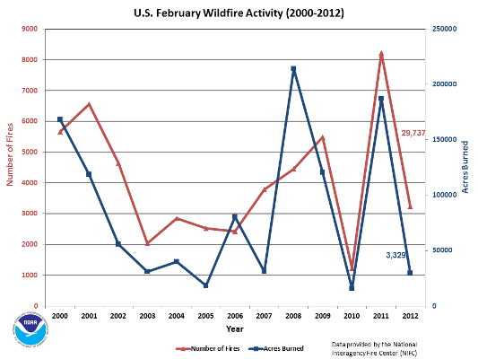 Number of Fires and Acres burned in February (2000-2012)