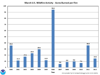 Acres burned per fire in March (2000-2012)